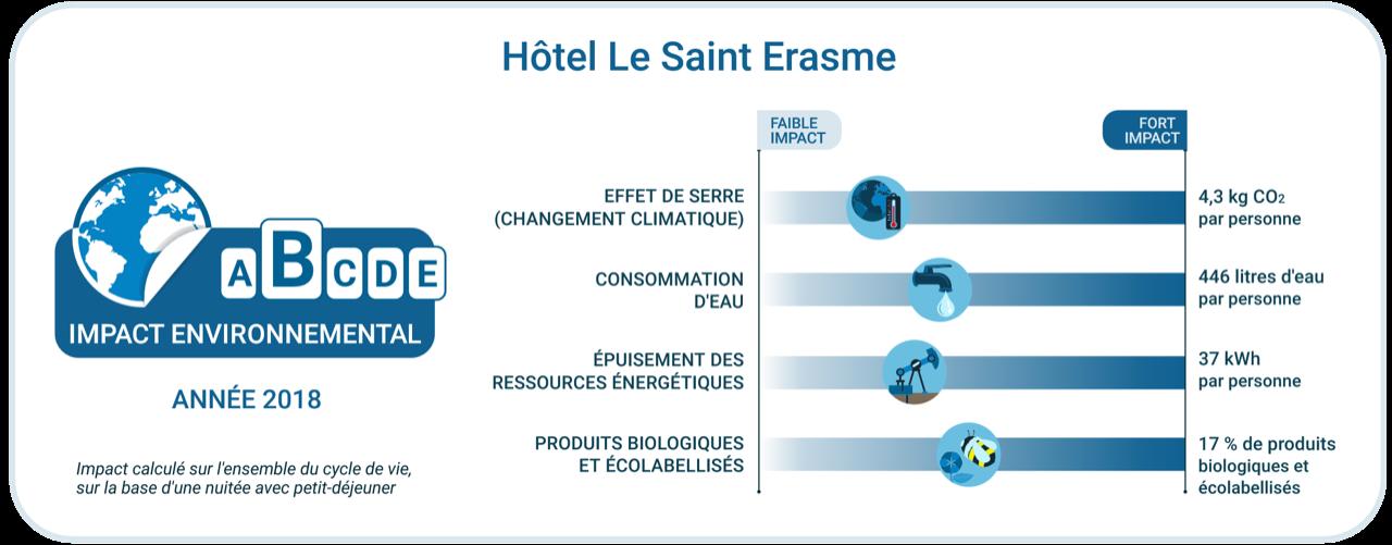 Etiquette Hotel Le Saint Erasme